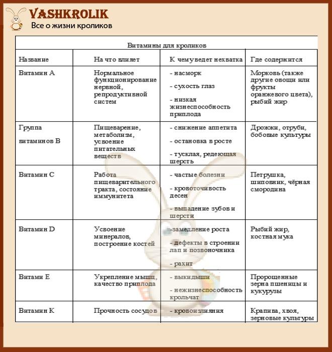 Витаминные и минеральные добавки