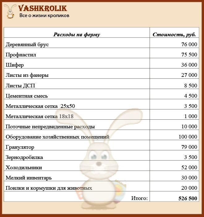 Расходы кролиководства